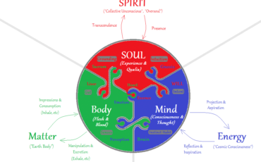 Body-Mind-SOUL-Matter-Energy-SPIRIT-close-up
